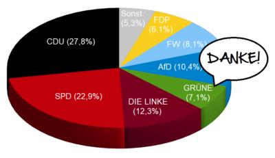 Ergebnis der Güstrower Stadtvertretungswahl am 26. Mai 2019, Grüne 7,1%